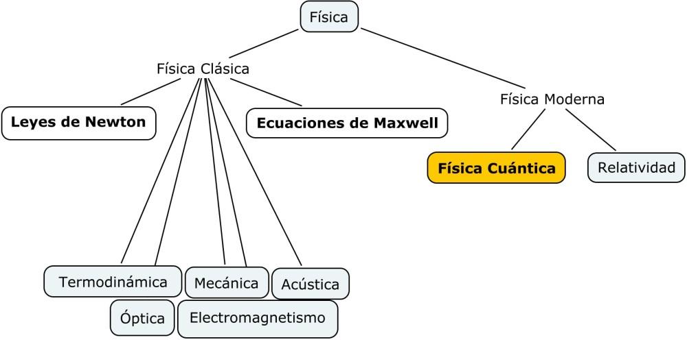 Clasificacion_fisica
